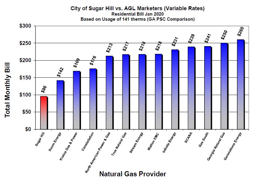 AGL0120 Rates