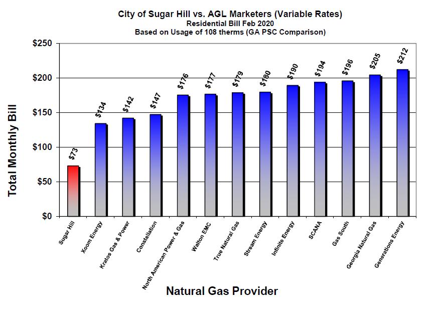 AGL0220 Rates